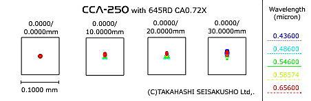 レデューサーCA0.72×スポットダイヤグラム