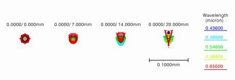 レデューサーC0.72×スポットダイヤグラム