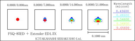 EXT.ED1.5×スポットダイヤグラム