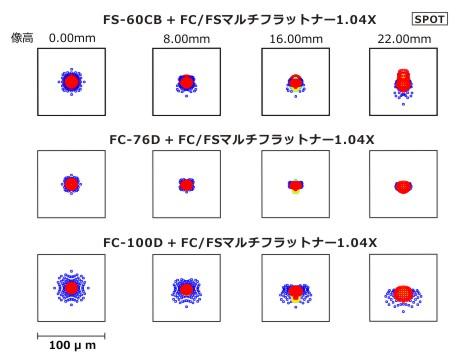 FC/FSマルチフラットナー1.04× スポット