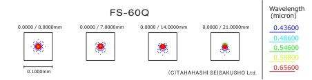 FS-60Q スポットダイヤグラム