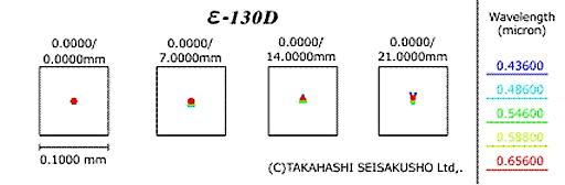 ε-130D_スポットダイヤグラム