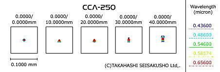 CCA-250鏡筒_スポットダイヤグラム